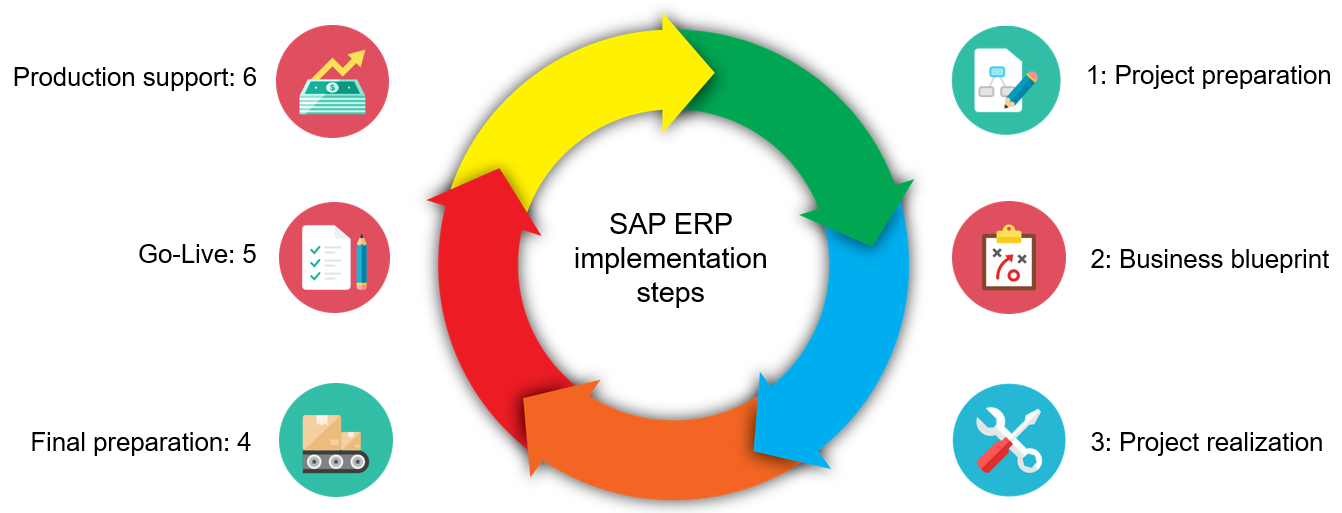 SAP implementation steps - [New Simple As Possible ERP]